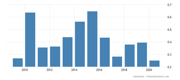 maldives merchandise exports to economies in the arab world percent of total merchandise exports wb data