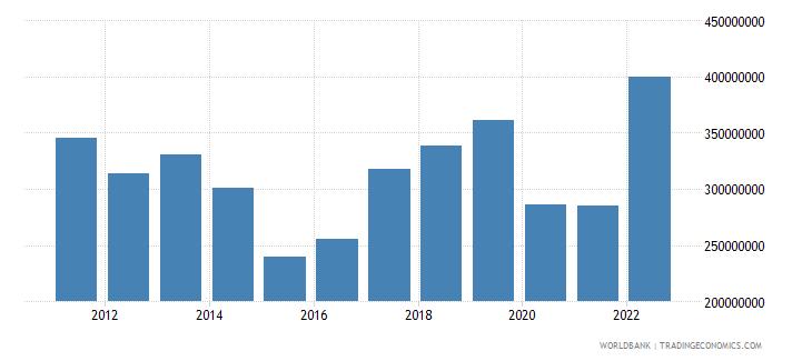 maldives merchandise exports us dollar wb data