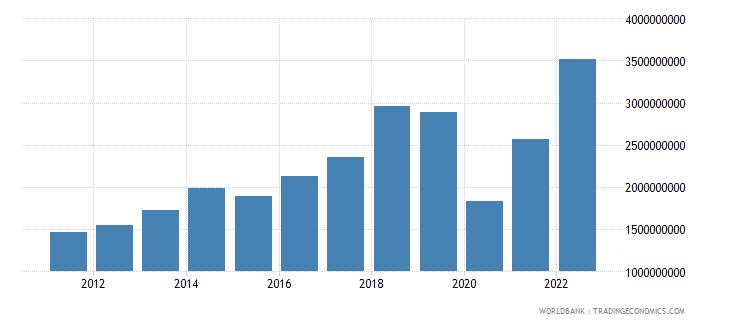 maldives merchandise imports us dollar wb data