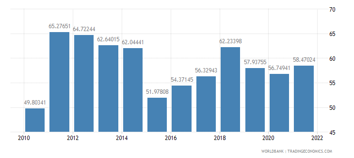 maldives merchandise trade percent of gdp wb data