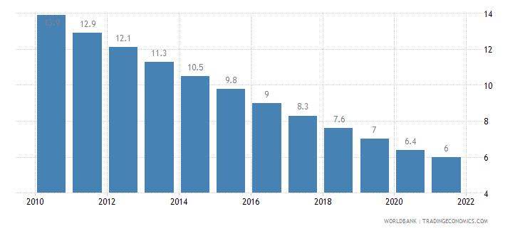 maldives mortality rate under 5 per 1 000 wb data