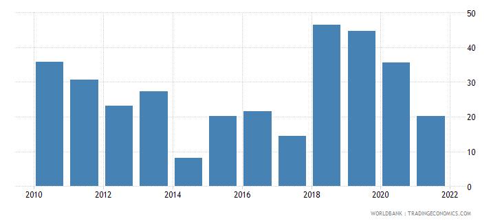 maldives multilateral debt service percent of public and publicly guaranteed debt service wb data