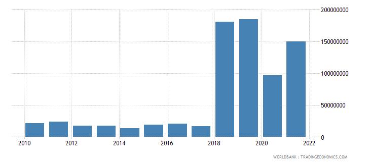 maldives multilateral debt service tds us dollar wb data