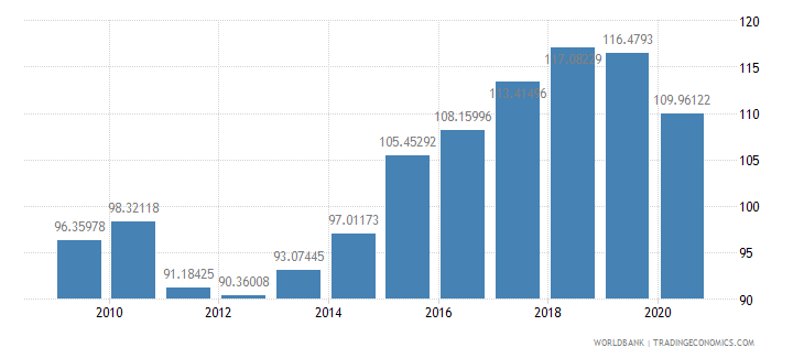 maldives net barter terms of trade index 2000  100 wb data