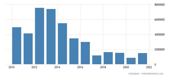 maldives net bilateral aid flows from dac donors australia us dollar wb data