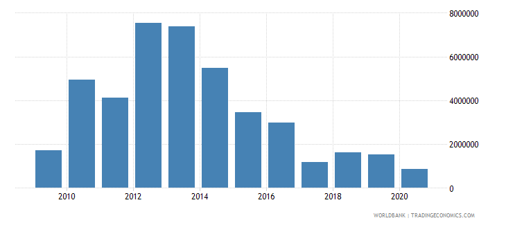 maldives net bilateral aid flows from dac donors australia us dollar wb data