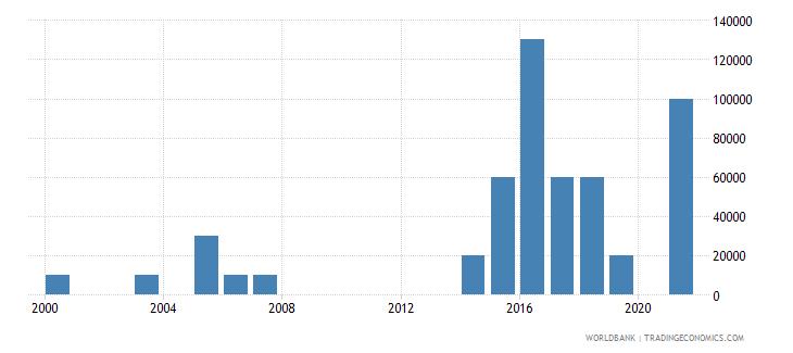 maldives net bilateral aid flows from dac donors austria us dollar wb data