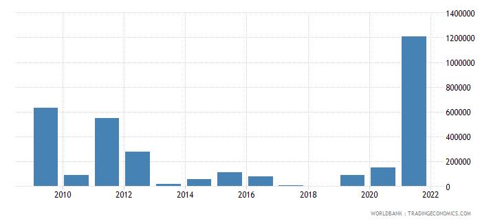 maldives net bilateral aid flows from dac donors canada us dollar wb data