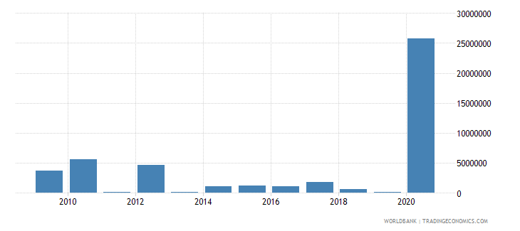 maldives net bilateral aid flows from dac donors european commission us dollar wb data