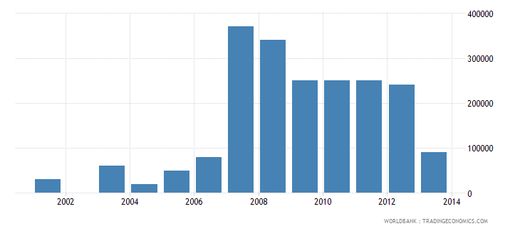maldives net bilateral aid flows from dac donors finland us dollar wb data