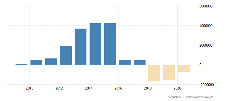 maldives net bilateral aid flows from dac donors france us dollar wb data