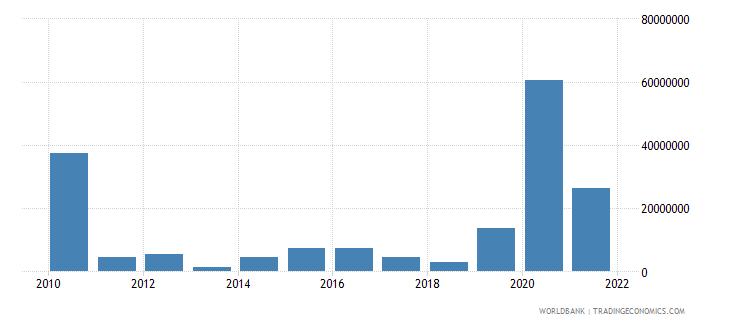 maldives net bilateral aid flows from dac donors japan us dollar wb data