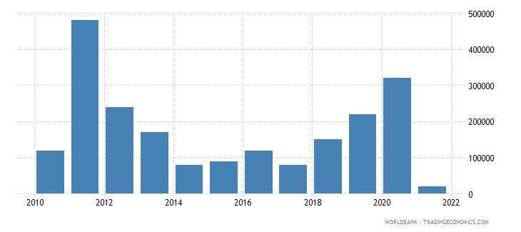 maldives net bilateral aid flows from dac donors korea rep us dollar wb data