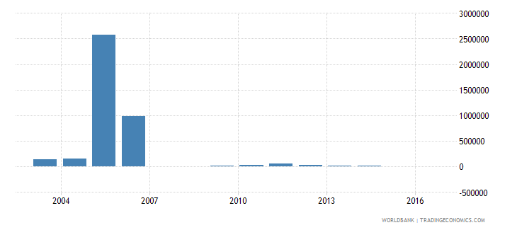maldives net bilateral aid flows from dac donors norway us dollar wb data