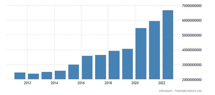 maldives net domestic credit current lcu wb data