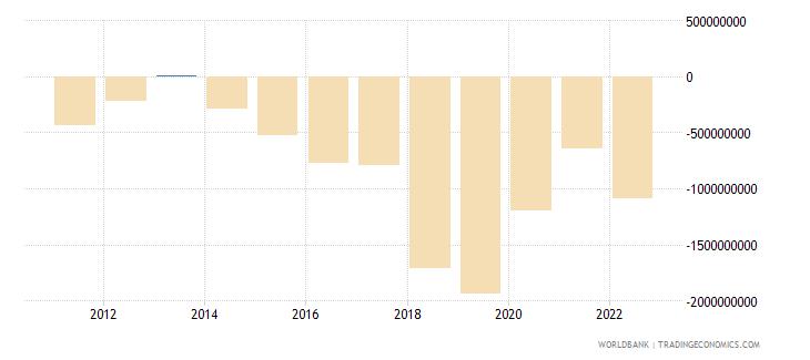 maldives net financial account bop current us$ wb data