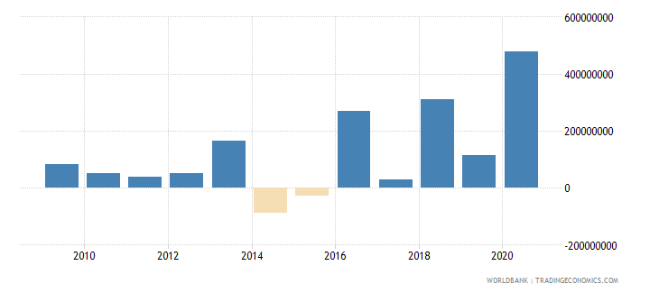 maldives net financial flows bilateral nfl us dollar wb data