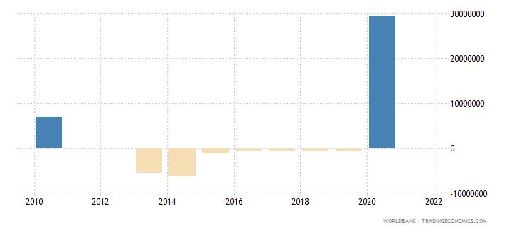 maldives net financial flows imf nonconcessional nfl us dollar wb data