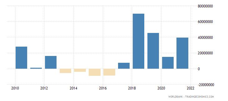 maldives net financial flows multilateral nfl us dollar wb data