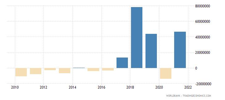 maldives net financial flows others nfl us dollar wb data