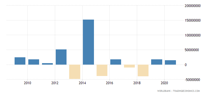 maldives net flows on external debt private nonguaranteed png nfl us dollar wb data