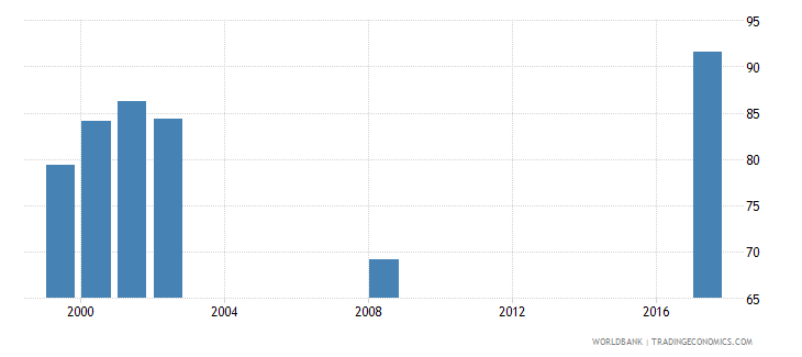 maldives net intake rate in grade 1 female percent of official school age population wb data