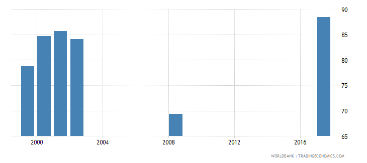 maldives net intake rate in grade 1 male percent of official school age population wb data