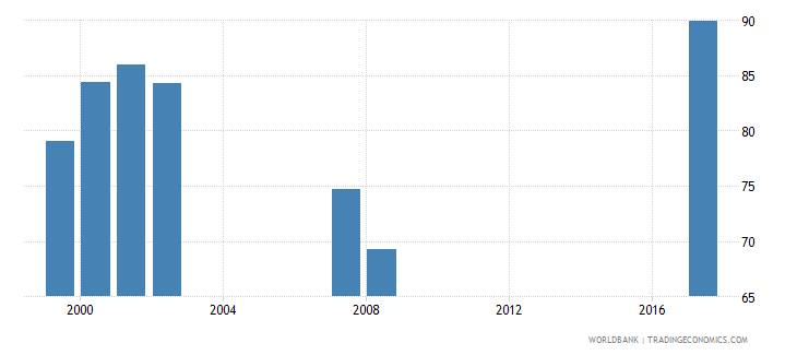 maldives net intake rate in grade 1 percent of official school age population wb data