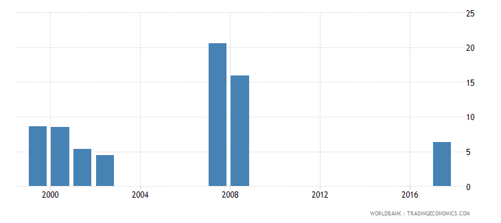 maldives net intake rate to grade 1 of primary education by over age entrants 1 year both sexes percent wb data