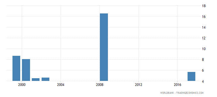 maldives net intake rate to grade 1 of primary education by over age entrants 1 year female percent wb data