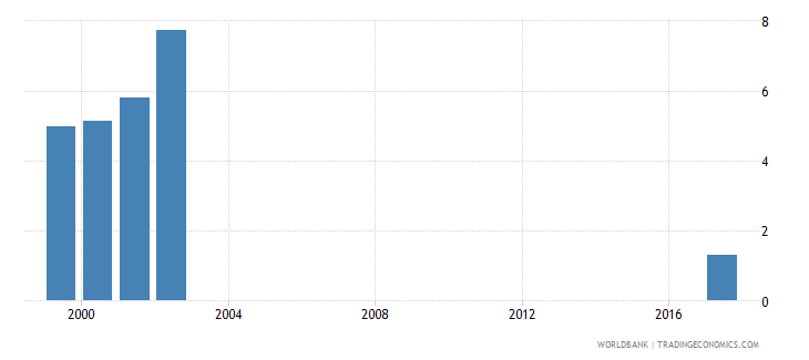 maldives net intake rate to grade 1 of primary education by under age entrants 1 year female percent wb data