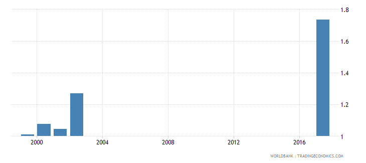 maldives net intake rate to grade 1 of primary education by under age entrants 1 year gender parity index gpi wb data