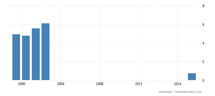 maldives net intake rate to grade 1 of primary education by under age entrants 1 year male percent wb data