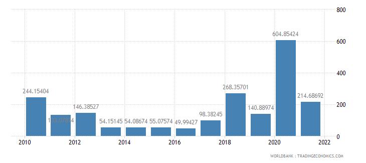 maldives net oda received per capita us dollar wb data