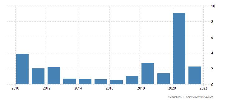 maldives net oda received percent of gni wb data