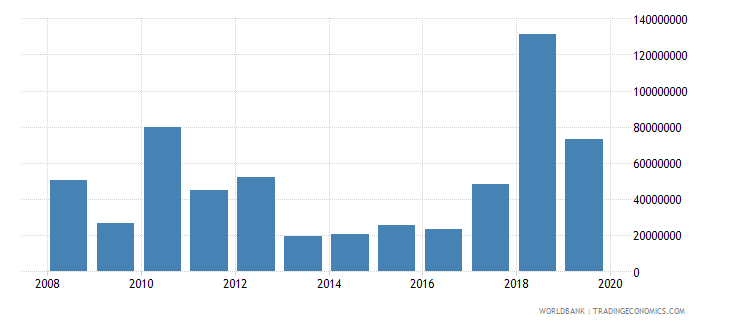 maldives net official development assistance and official aid received constant 2007 us dollar wb data
