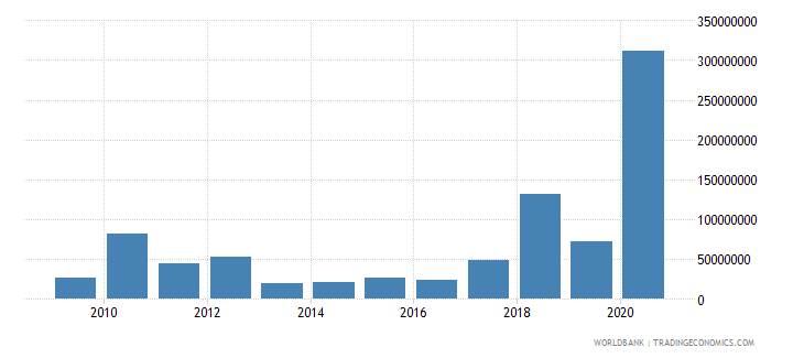 maldives net official development assistance received constant 2007 us dollar wb data