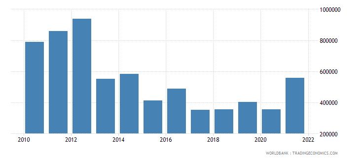 maldives net official flows from un agencies undp us dollar wb data