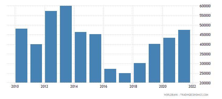maldives net official flows from un agencies unfpa us dollar wb data