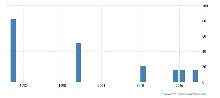 maldives number of deaths ages 5 14 years wb data