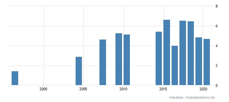 maldives nurses and midwives per 1 000 people wb data