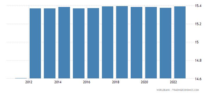 maldives official exchange rate lcu per us dollar period average wb data