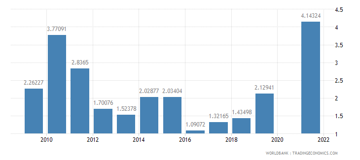 maldives ores and metals exports percent of merchandise exports wb data