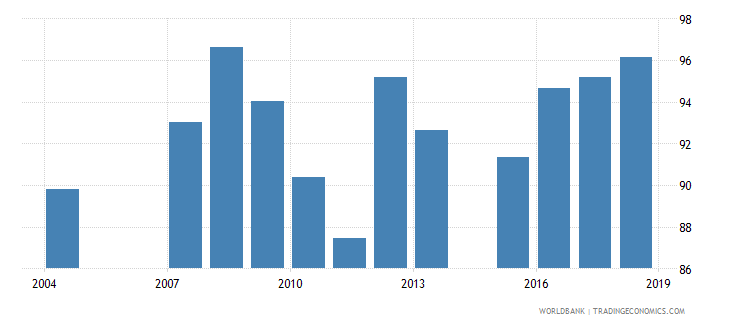 maldives persistence to grade 5 total percent of cohort wb data