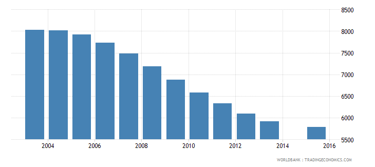 maldives population age 13 total wb data