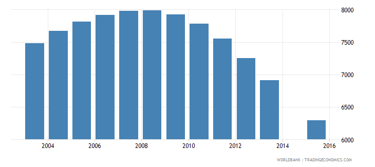 maldives population age 17 total wb data