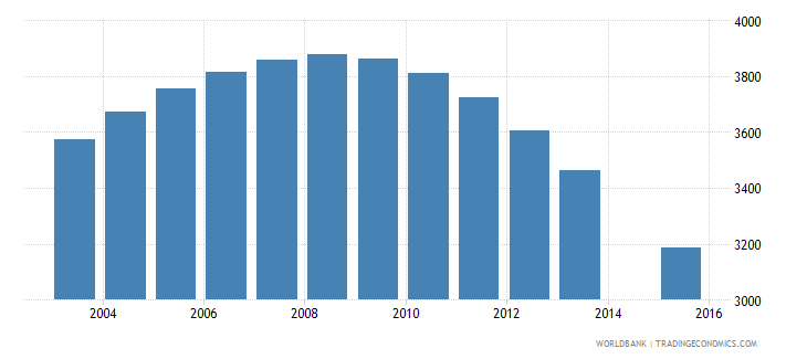maldives population age 18 female wb data