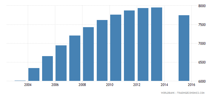 maldives population age 22 total wb data