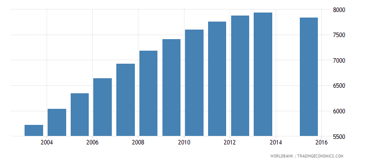 maldives population age 23 total wb data