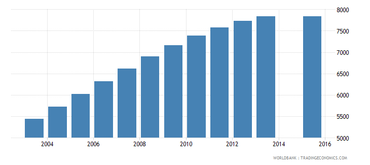 maldives population age 24 total wb data